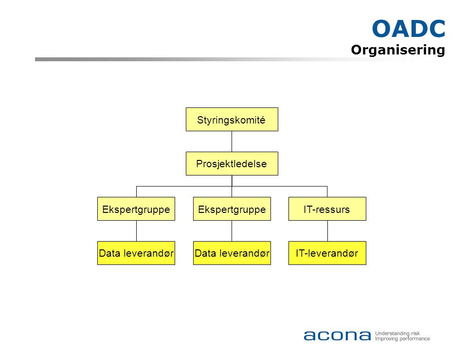 OADC Organisering Styringskomité Prosjektledelse Ekspertgruppe IT-ressurs IT-leverandørData leverandør