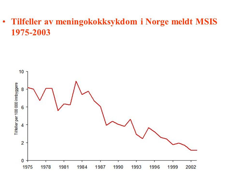 Tilfeller av meningokokksykdom i Norge meldt MSIS 1975-2003 Tilfeller av meningokokksykdom i Norge meldt MSIS 1975-2003