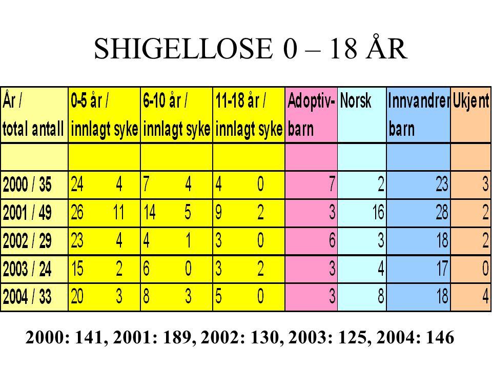 2000: 141, 2001: 189, 2002: 130, 2003: 125, 2004: 146