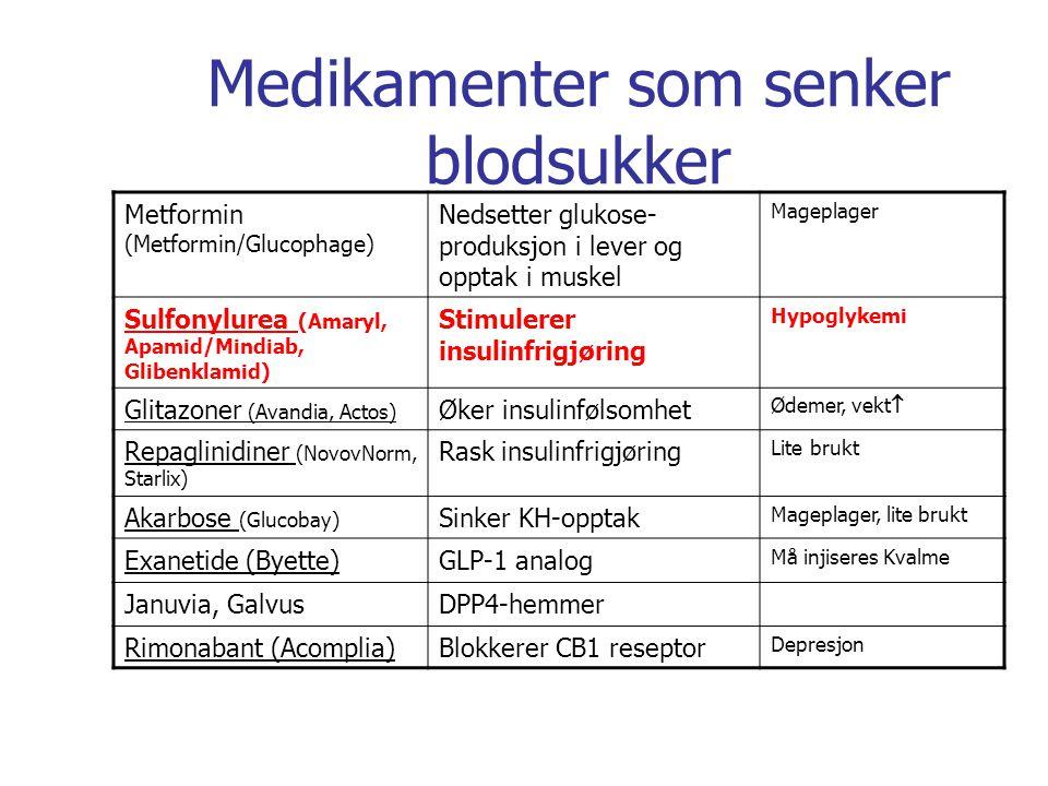 Medikamenter som senker blodsukker Metformin (Metformin/Glucophage) Nedsetter glukose- produksjon i lever og opptak i muskel Mageplager Sulfonylurea (