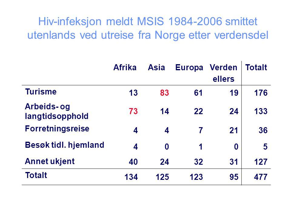 Hiv-infeksjon meldt MSIS 1984-2006 smittet utenlands ved utreise fra Norge etter verdensdel AfrikaAsiaEuropaVerden ellers Totalt Turisme 13836119176 Arbeids- og langtidsopphold 73142224133 Forretningsreise 4472136 Besøk tidl.