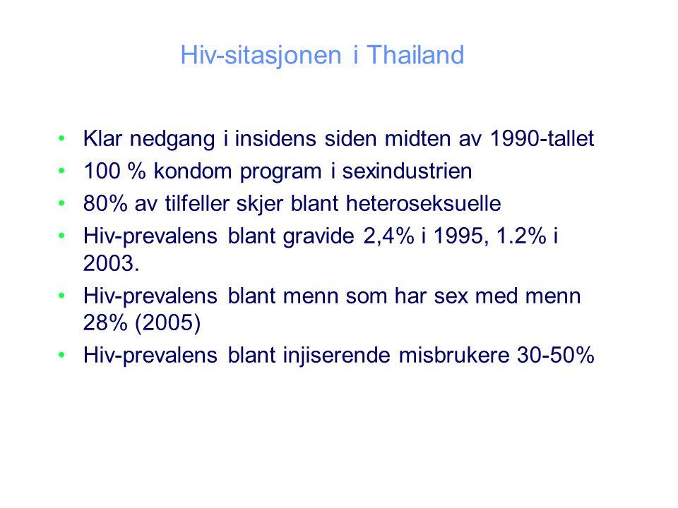 Hiv-sitasjonen i Thailand Klar nedgang i insidens siden midten av 1990-tallet 100 % kondom program i sexindustrien 80% av tilfeller skjer blant heteroseksuelle Hiv-prevalens blant gravide 2,4% i 1995, 1.2% i 2003.