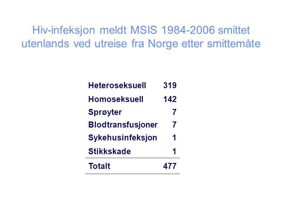 Hepatitt B-infeksjon meldt MSIS 1992-2006 smittet utenlands ved utreise fra Norge etter smittemåte Seksuell160 Blodprodukter2 Sprøyter4 Stikkskade / blodeksponering 3 Annet10 Ukjent79 Totalt258