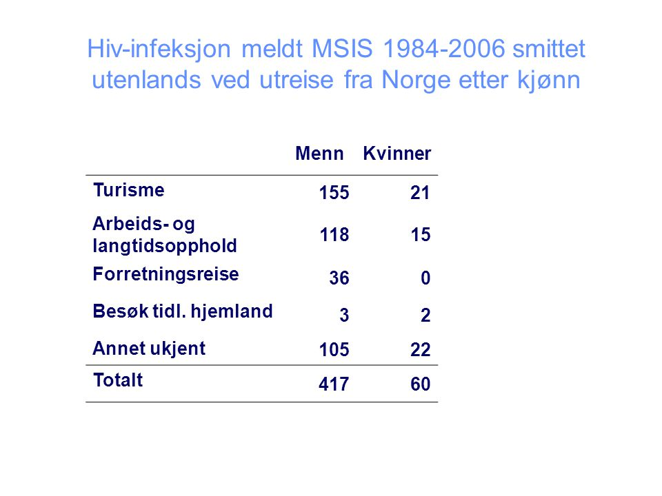 Hiv-infeksjon meldt MSIS 1984-2006 smittet utenlands ved utreise fra Norge etter kjønn MennKvinner Turisme 15521 Arbeids- og langtidsopphold 11815 Forretningsreise 360 Besøk tidl.