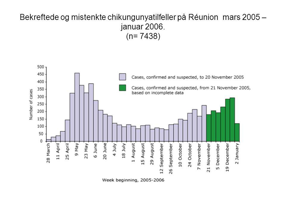 Bekreftede og mistenkte chikungunyatilfeller på Réunion mars 2005 – januar 2006. (n= 7438)
