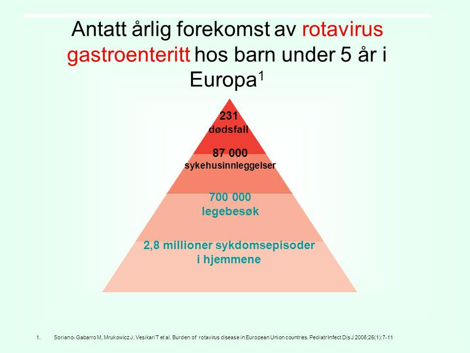 Antatt årlig forekomst av rotavirus gastroenteritt hos barn under 5 år i Europa 1 1.Soriano- Gabarro M, Mrukowicz J, Vesikari T et al. Burden of rotav