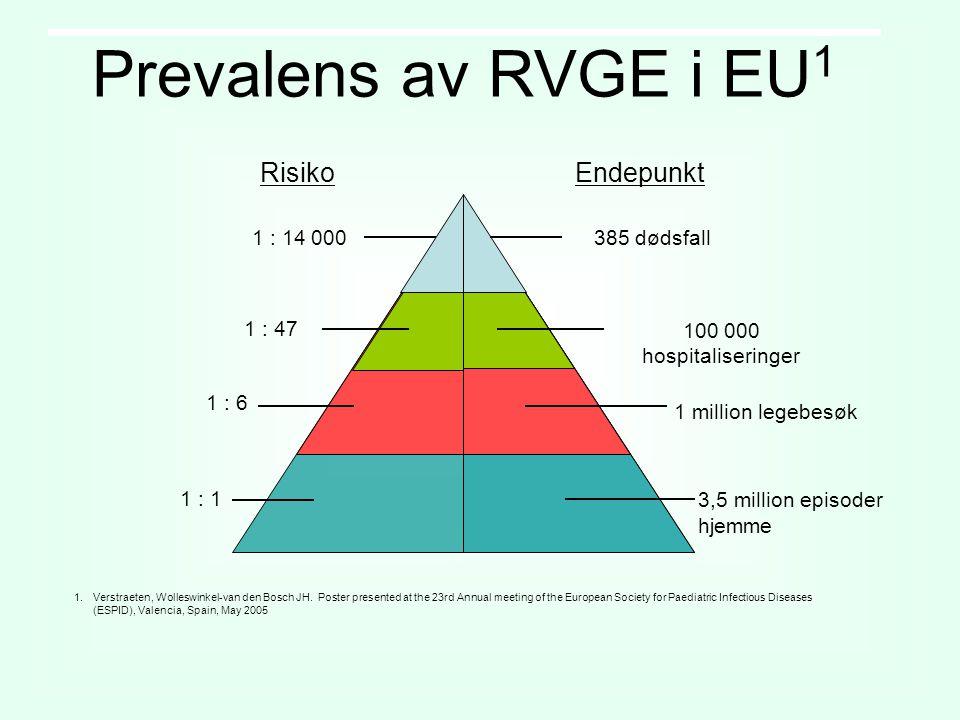 Prevalens av RVGE i EU 1 1 million legebesøk 3,5 million episoder hjemme 1 : 14 000 1 : 47 EndepunktRisiko 385 dødsfall 100 000 hospitaliseringer 1 : 6 1 : 1 1.Verstraeten, Wolleswinkel-van den Bosch JH.