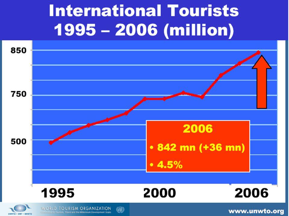 Internasjonal turisme World Tourism Organistion, www.unwto.org 898 millioner turister i 2007 –turister som besøkte annet land enn bostedslandet Var forventet å øke 5 % i 2008, men Over 50 millioner reiser hvert år til utviklingsland