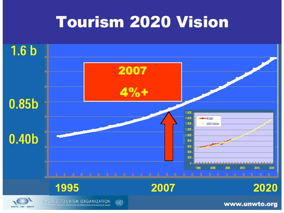 Trusler mot økt reiseaktivitet Økte energipriser Forurensning og miljøpolitikk Pandemisk infeksjonssykdom - SARS fikk stor betydning.