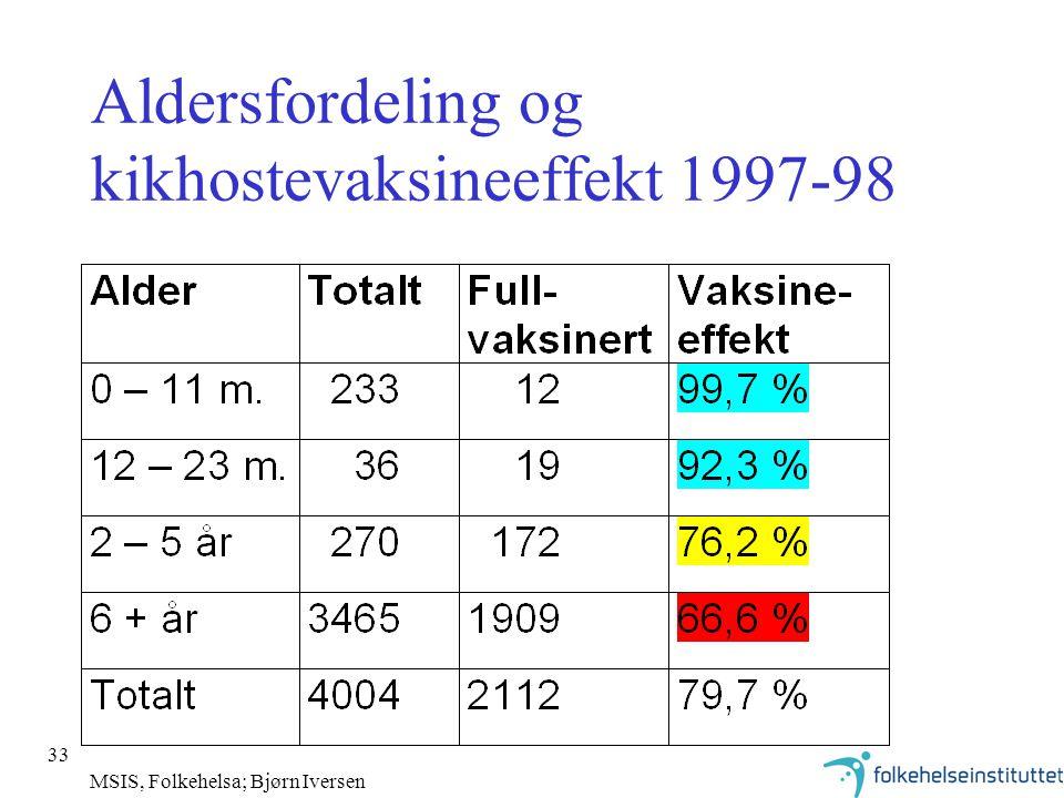 33 Aldersfordeling og kikhostevaksineeffekt 1997-98 MSIS, Folkehelsa; Bjørn Iversen