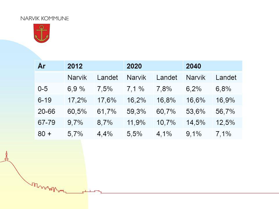 År201220202040 NarvikLandetNarvikLandetNarvikLandet 0-56,9 %7,5%7,1 %7,8%6,2%6,8% 6-1917,2%17,6%16,2%16,8%16,6%16,9% 20-6660,5%61,7%59,3%60,7%53,6%56,