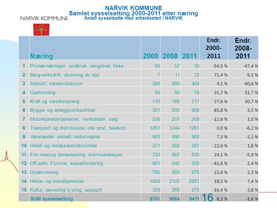 Næring200020082011 Endr. 2000- 2011 Endr. 2008- 2011 1Primærnæringer, jordbruk, skogbruk, fiske665730 -54,5 %-47,4 % 2Bergverksdrift, utvinning av olj