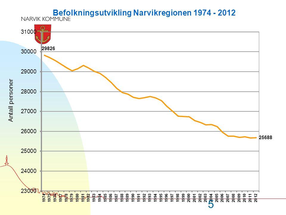 Næring200020082011 Endr.2000- 2011 Endr.