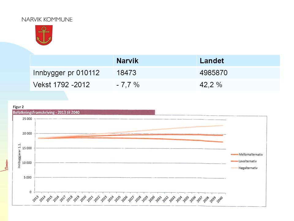 NarvikLandet Innbygger pr 010112184734985870 Vekst 1792 -2012- 7,7 %42,2 %