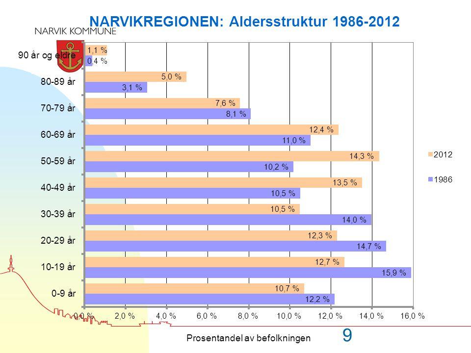 År201220202040 NarvikLandetNarvikLandetNarvikLandet 0-56,9 %7,5%7,1 %7,8%6,2%6,8% 6-1917,2%17,6%16,2%16,8%16,6%16,9% 20-6660,5%61,7%59,3%60,7%53,6%56,7% 67-799,7%8,7%11,9%10,7%14,5%12,5% 80 +5,7%4,4%5,5%4,1%9,1%7,1%