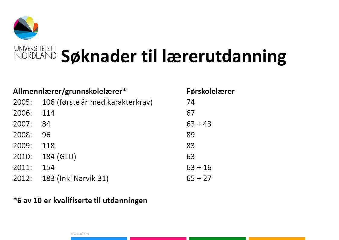 www.uin.no Søknader til lærerutdanning Allmennlærer/grunnskolelærer*Førskolelærer 2005: 106 (første år med karakterkrav) 74 2006: 11467 2007: 8463 + 43 2008: 9689 2009: 11883 2010: 184 (GLU)63 2011: 15463 + 16 2012: 183 (Inkl Narvik 31)65 + 27 *6 av 10 er kvalifiserte til utdanningen