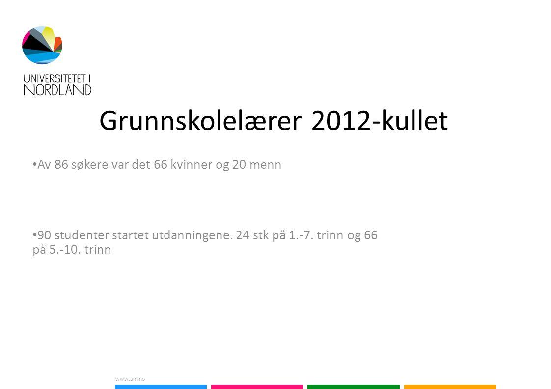 www.uin.no Grunnskolelærer 2012-kullet Av 86 søkere var det 66 kvinner og 20 menn 90 studenter startet utdanningene.