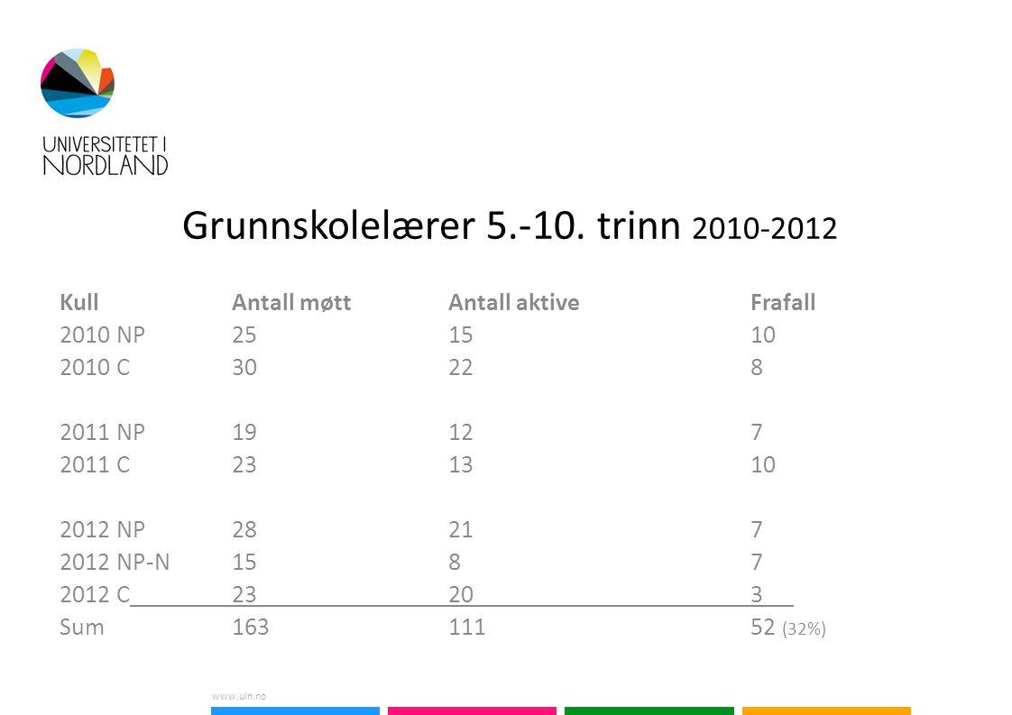 www.uin.no Grunnskolelærer 5.-10.