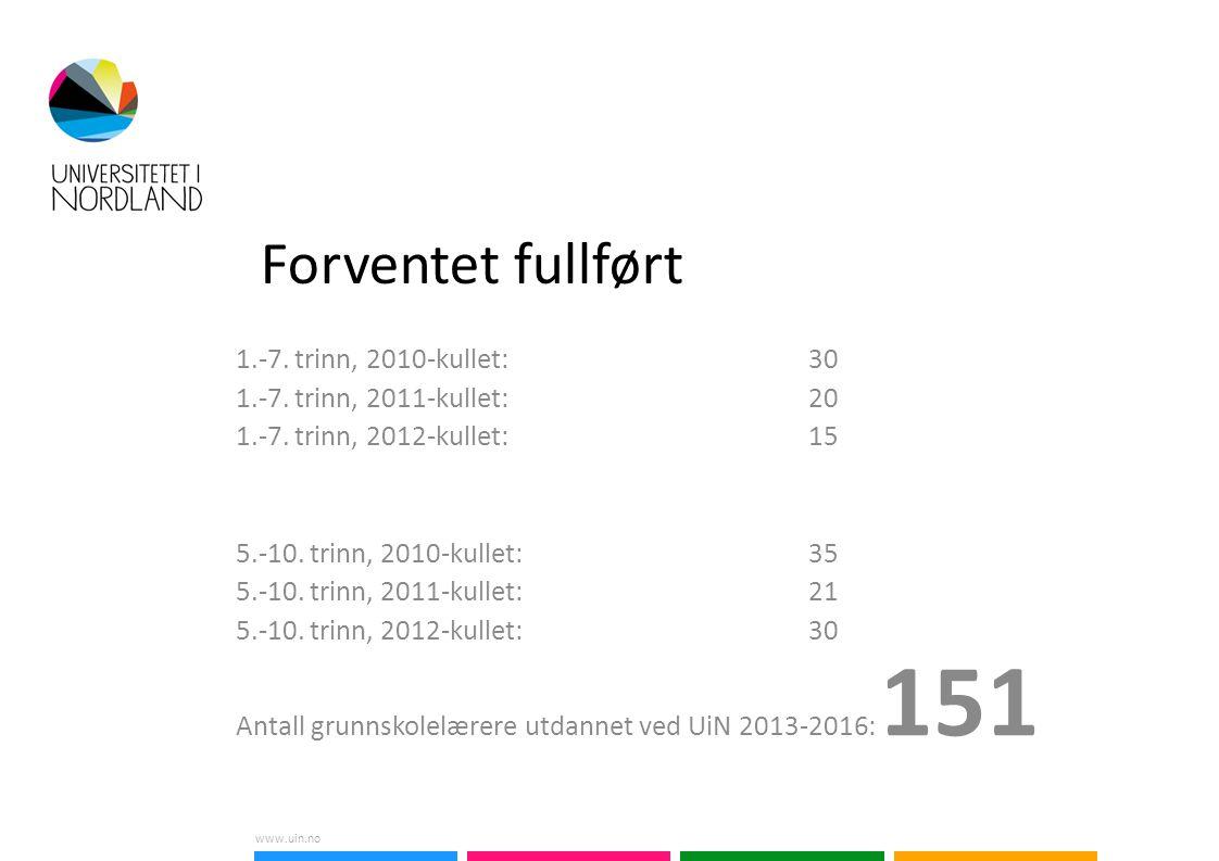 www.uin.no Forventet fullført 1.-7. trinn, 2010-kullet: 30 1.-7.