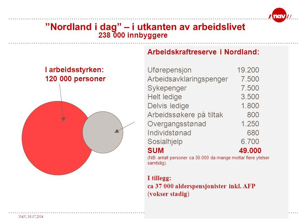 NAV, 16.07.2014Side 3 Nordland i dag – i utkanten av arbeidslivet 238 000 innbyggere Arbeidskraftreserve i Nordland: Uførepensjon 19.200 Arbeidsavklaringspenger 7.500 Sykepenger 7.500 Helt ledige 3.500 Delvis ledige 1.800 Arbeidssøkere på tiltak 800 Overgangsstønad 1.250 Individstønad 680 Sosialhjelp 6.700 SUM 49.000 (NB: antall personer ca 35.000 da mange mottar flere ytelser samtidig).