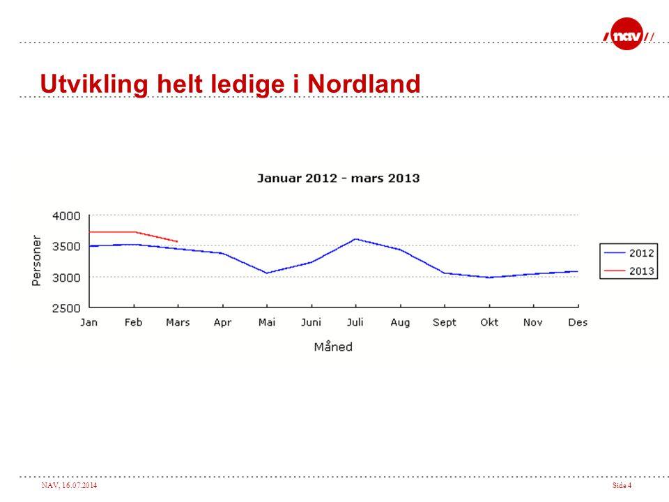 NAV, 16.07.2014Side 4 Utvikling helt ledige i Nordland