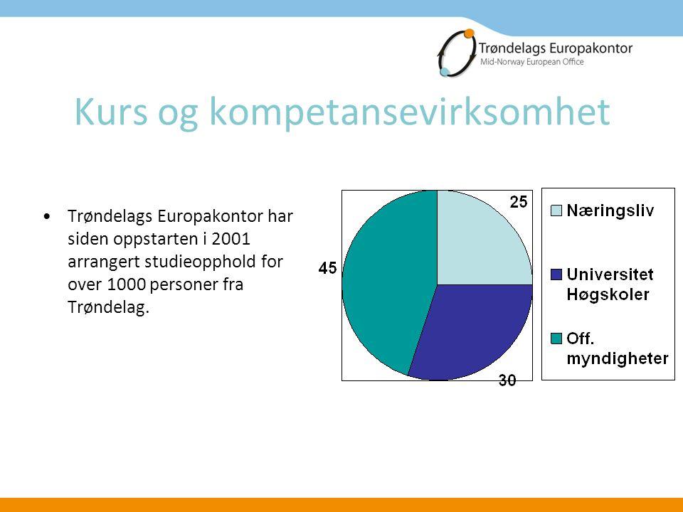 Kurs og kompetansevirksomhet Trøndelags Europakontor har siden oppstarten i 2001 arrangert studieopphold for over 1000 personer fra Trøndelag.