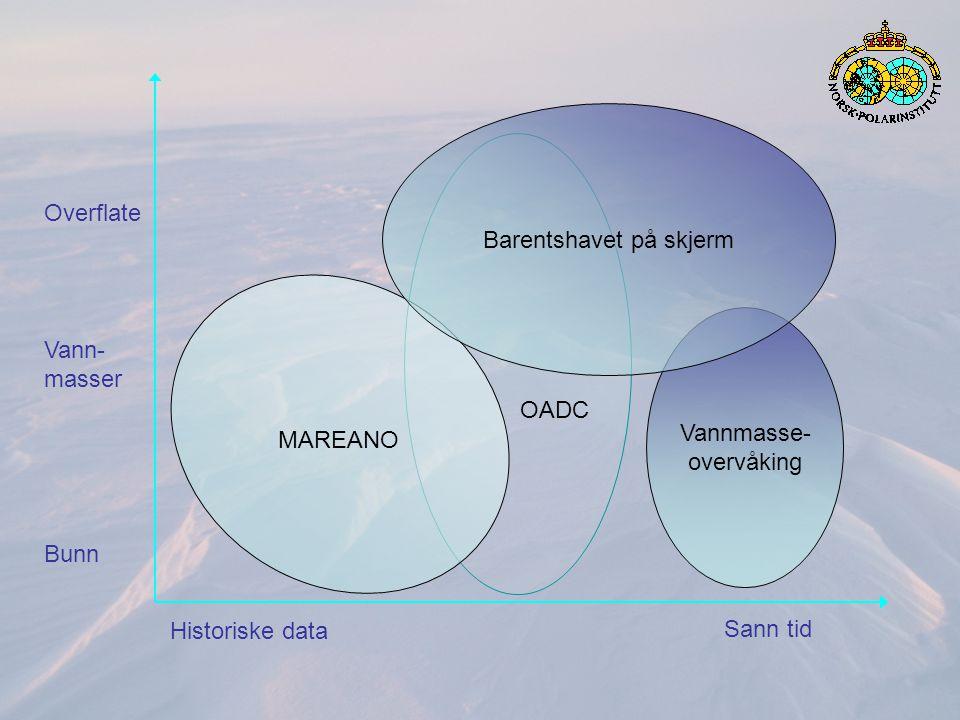Nettportal for Barentshavet Forvaltnings- relevant forskning Ressurs- overvåking Hav (HI m.fl.) Kartlegging havbunn og vannsøyle (MAREANO) Miljø- overvåking Hav (HI m.fl.) Miljø- overvåking Land (NP m.fl.) Operasjonell overvåking (olje, skip, is, vannkvalitet, met/hav, Sathav) Miljø- overvåking Luft (met.no m.fl.) Sathavportal / BPS MONA MAREANO Formidling Aktivt innholdPeker / lenke Kunnskapsinnhenting Aktive tjenester Nettside