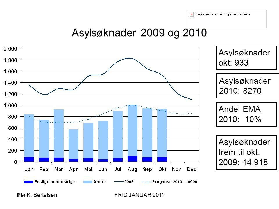 11 Asylsøknader 2009 og 2010 Asylsøknader 2010: 8270 Asylsøknader okt: 933 Asylsøknader frem til okt. 2009: 14 918 Andel EMA 2010: 10% Per K. Bertelse