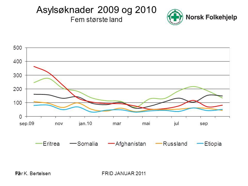 12 Asylsøknader 2009 og 2010 Fem største land Per K. BertelsenFRID JANUAR 2011