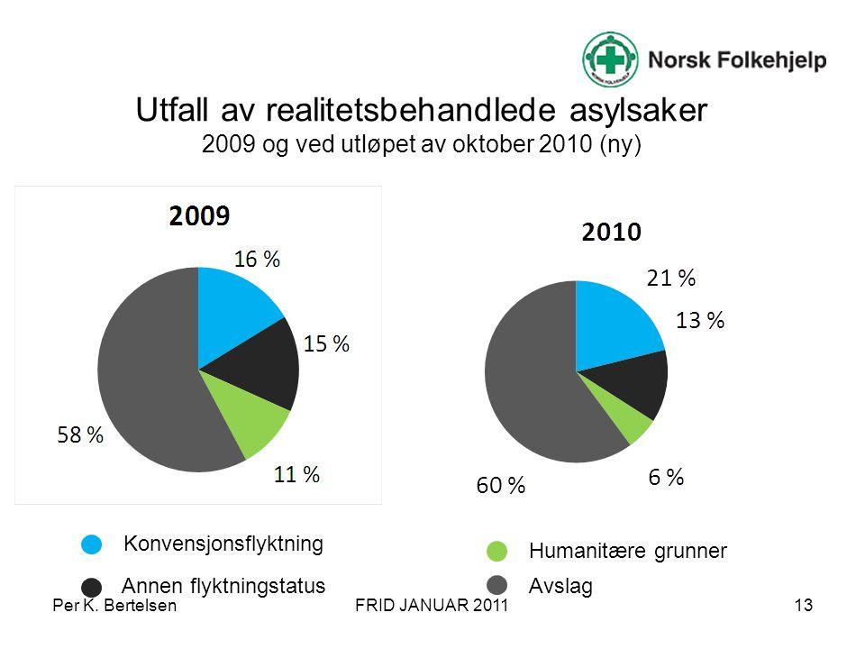 Utfall av realitetsbehandlede asylsaker 2009 og ved utløpet av oktober 2010 (ny) 13 Konvensjonsflyktning Annen flyktningstatus Humanitære grunner Avsl