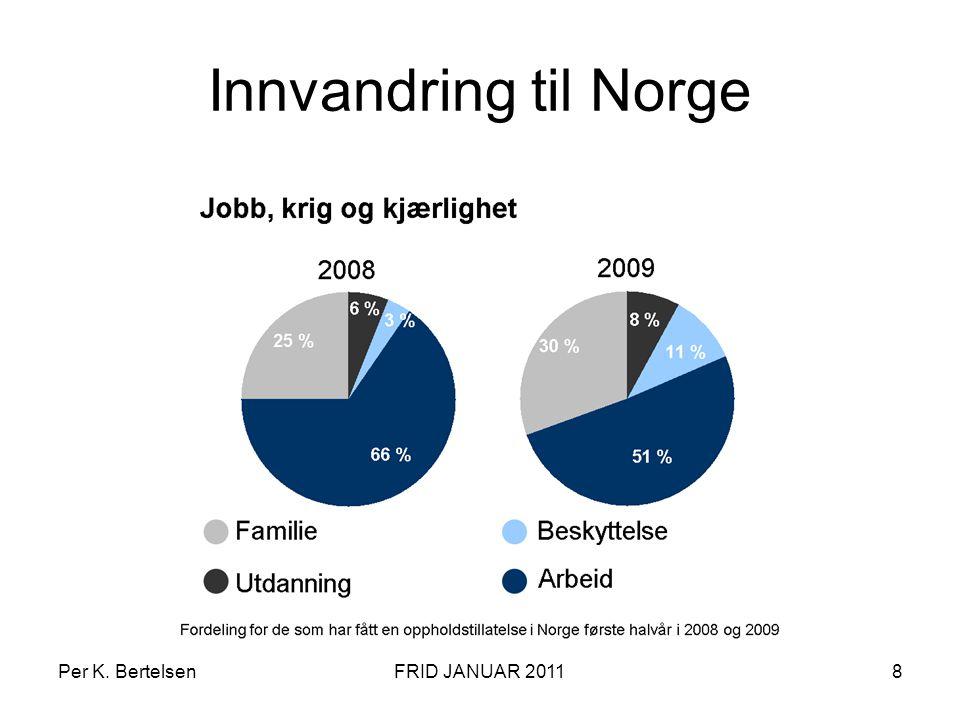 Innvandring til Norge Per K. BertelsenFRID JANUAR 20118