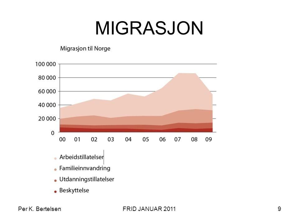 10 Store svingninger i asylsøknader til Norge Per K. BertelsenFRID JANUAR 2011