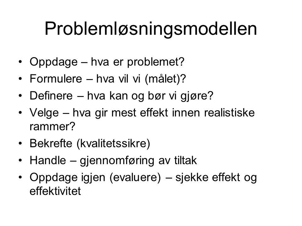 Problemløsningsmodellen Oppdage – hva er problemet.