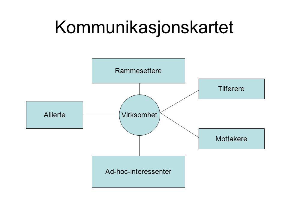 Kommunikasjonskartet Rammesettere Tilførere Mottakere Ad-hoc-interessenter Allierte Virksomhet