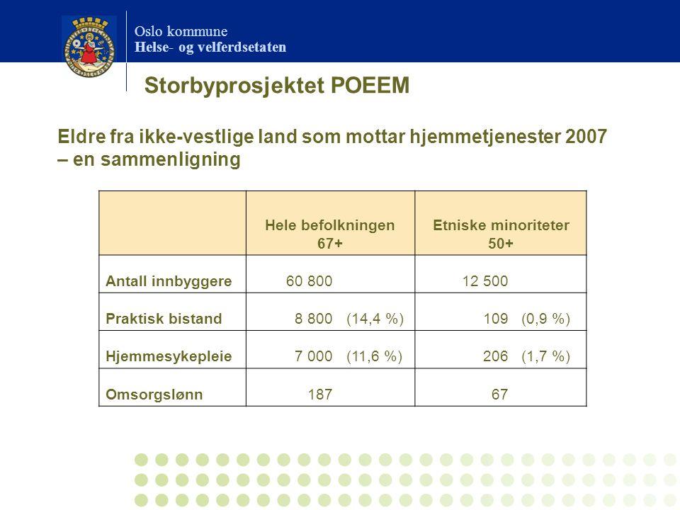Oslo kommune Helse- og velferdsetaten Hele befolkningen 67+ Etniske minoriteter 50+ Antall innbyggere60 80012 500 Praktisk bistand8 800(14,4 %)109(0,9 %) Hjemmesykepleie7 000(11,6 %)206(1,7 %) Omsorgslønn18767 Eldre fra ikke-vestlige land som mottar hjemmetjenester 2007 – en sammenligning Storbyprosjektet POEEM