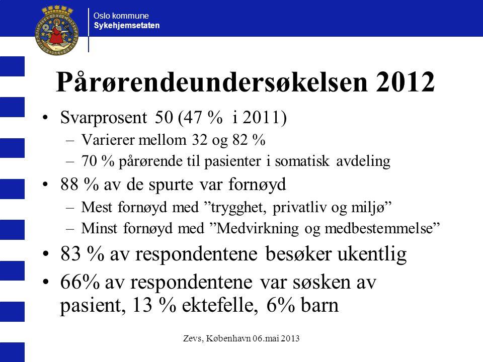 Oslo kommune Sykehjemsetaten Zevs, København 06.mai 2013 Pårørendeundersøkelsen 2012 Svarprosent 50 (47 % i 2011) –Varierer mellom 32 og 82 % –70 % pårørende til pasienter i somatisk avdeling 88 % av de spurte var fornøyd –Mest fornøyd med trygghet, privatliv og miljø –Minst fornøyd med Medvirkning og medbestemmelse 83 % av respondentene besøker ukentlig 66% av respondentene var søsken av pasient, 13 % ektefelle, 6% barn