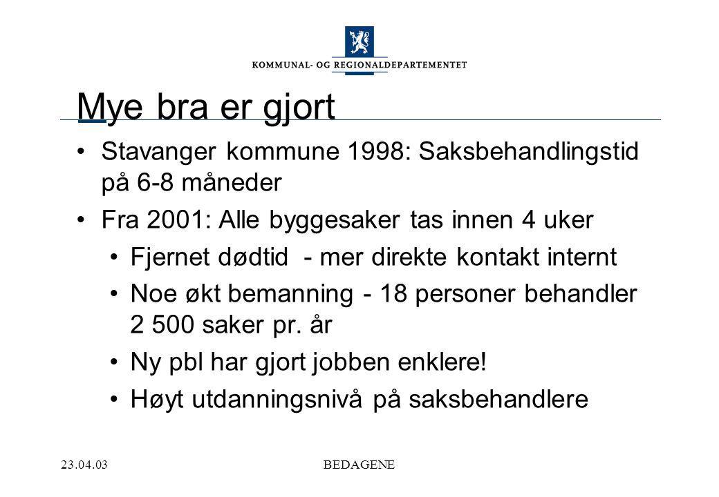 23.04.03BEDAGENE Mye bra er gjort Stavanger kommune 1998: Saksbehandlingstid på 6-8 måneder Fra 2001: Alle byggesaker tas innen 4 uker Fjernet dødtid - mer direkte kontakt internt Noe økt bemanning - 18 personer behandler 2 500 saker pr.