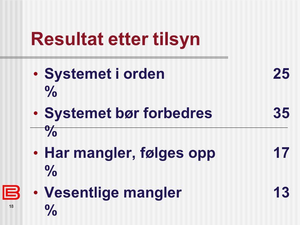 18 Resultat etter tilsyn Systemet i orden 25 % Systemet bør forbedres 35 % Har mangler, følges opp 17 % Vesentlige mangler 13 % Svært mangelfullt eller ikke i bruk 7 % Systemet mangler 3 %
