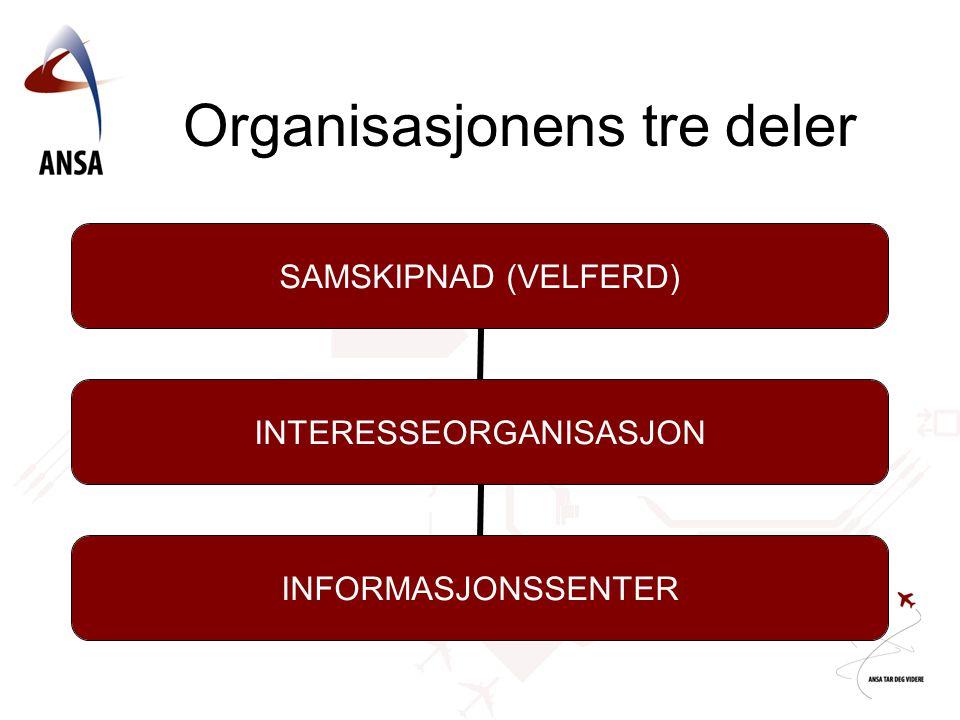 Organisasjonens tre deler SAMSKIPNAD (VELFERD) INTERESSEORGANISASJON INFORMASJONSSENTER