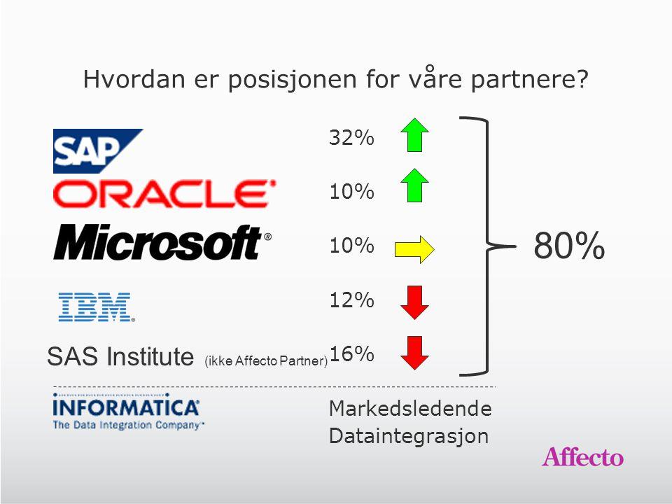 Hvordan er posisjonen for våre partnere? 32% 10% 12% 16% Markedsledende Dataintegrasjon SAS Institute (ikke Affecto Partner) 80%