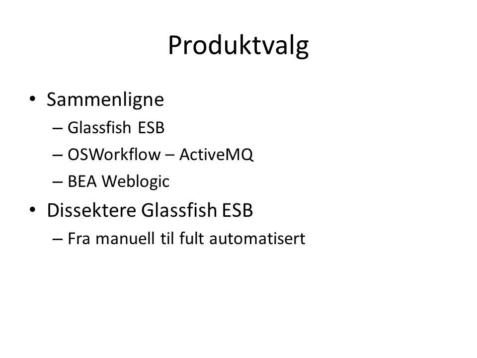 Produktvalg Sammenligne – Glassfish ESB – OSWorkflow – ActiveMQ – BEA Weblogic Dissektere Glassfish ESB – Fra manuell til fult automatisert
