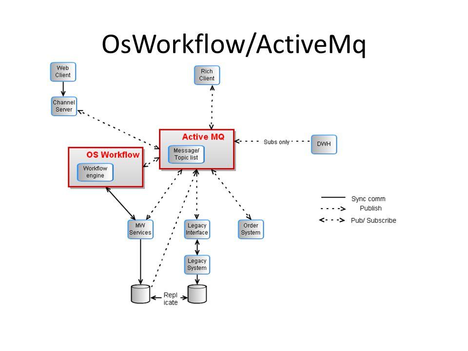 OsWorkflow/ActiveMq
