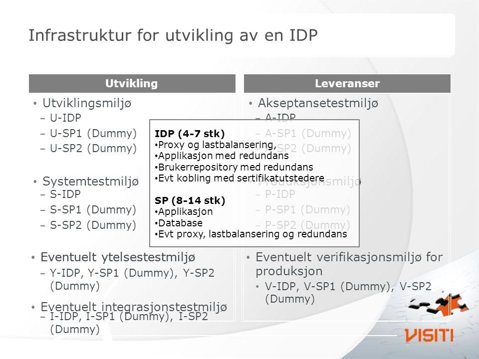 Infrastruktur for utvikling av en IDP Utviklingsmiljø Systemtestmiljø Utvikling Akseptansetestmiljø Produksjonsmiljø Leveranser Eventuelt ytelsestestm