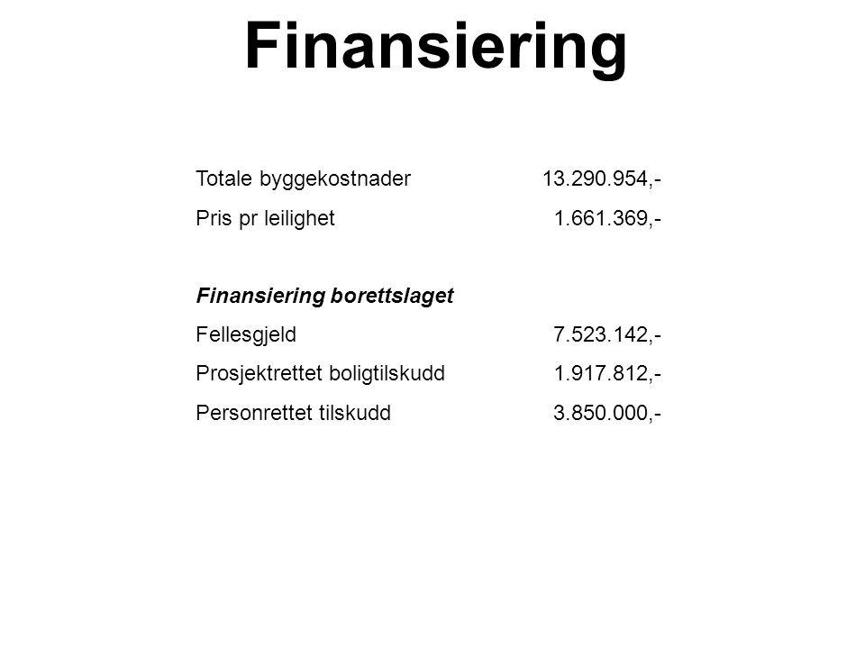 Finansiering Totale byggekostnader13.290.954,- Pris pr leilighet 1.661.369,- Finansiering borettslaget Fellesgjeld 7.523.142,- Prosjektrettet boligtil