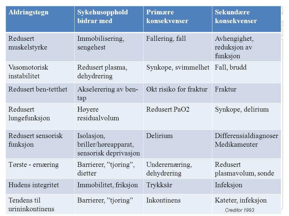 AldringstegnSykehusopphold bidrar med Primære konsekvenser Sekundære konsekvenser Redusert muskelstyrke Immobilisering, sengehest Fallering, fallAvhen