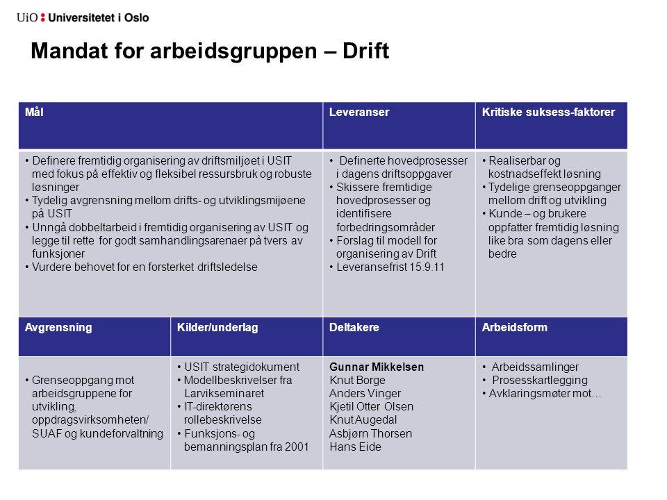 MålLeveranserKritiske suksess-faktorer Definere fremtidig organisering av driftsmiljøet i USIT med fokus på effektiv og fleksibel ressursbruk og robus