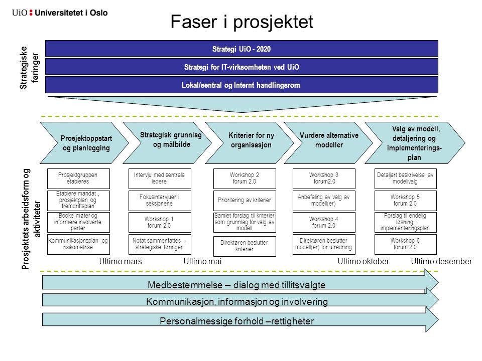 Faser i prosjektet Workshop 3 forum2.0 Valg av modell, detaljering og implementerings- plan Vurdere alternative modeller Prosjektoppstart og planleggi