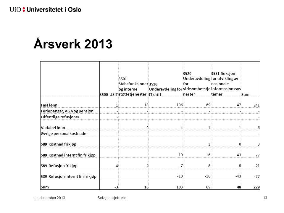 Årsverk 2013 3500 USIT 3501 Stabsfunksjoner og interne støttetjenester 3510 Underavdeling for IT drift 3520 Underavdeling for virksomhetstje nester 35