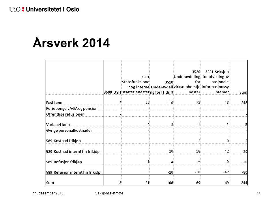 Årsverk 2014 3500 USIT 3501 Stabsfunksjone r og interne støttetjenester 3510 Underavdeli ng for IT drift 3520 Underavdeling for virksomhetstje nester