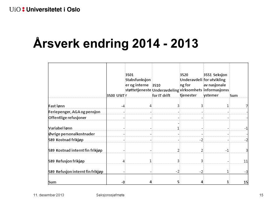 Årsverk endring 2014 - 2013 3500 USIT 3501 Stabsfunksjon er og interne støttetjeneste r 3510 Underavdeling for IT drift 3520 Underavdeli ng for virkso
